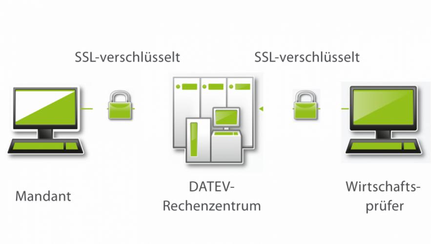 Das Sicherheitskonzept der WebAkte'></div><div class='fusion_builder_column'><p class='fusion_text'>Die WebAkte ist eine <strong>TÜV-zertifizierte Cloud-Lösung</strong>, die im DATEV-Rechenzentrum gehostet wird. Mit ihr können Sie und Ihre Mandanten vertrauliche und sensible Daten wie Verträge, Protokolle oder weitere prüfungsrelevante Nachweise sicher bereitstellen und hochladen.</p><p class='fusion_text'>Eine <strong>individuelle Ablage- und Ordnerstruktur</strong> hilft Ihnen, alle Informationen strukturiert und schnell abzulegen. <strong>WebAkte Smartlink</strong> garantiert zudem die sichere Kommunikation mit Behörden, Banken und Sparkassen.</p></div><div class='fusion_builder_column'><h3 class='fusion_title'>Ihre Vorteile auf einen Blick</h3></div><div class='fusion_builder_column'><p class='fusion_text'><strong>Sicher</strong></p><ul class='fusion_checklist'><li class='fusion_li_item'>Betrieb der Software über das DATEV-Rechenzentrum</li><li class='fusion_li_item'>Kommunikation per SSL-Verschlüsselung</li><li class='fusion_li_item'>Lesebestätigung mit Zeitstempel</li></ul><hr class='fusion_separator'><p class='fusion_text'><strong>Einfach</strong></p><ul class='fusion_checklist'><li class='fusion_li_item'>Unkomplizierte Anwendung</li><li class='fusion_li_item'>Sofort nutzbar</li></ul></div><div class='fusion_builder_column'><p class='fusion_text'><strong>Komfortabel</strong></p><ul class='fusion_checklist'><li class='fusion_li_item'>Download der Dokumente per Drag & Drop in die Prüfungsakte von Abschlussprüfung comfort (ab V.10.7)</li><li class='fusion_li_item'>Arbeiten mit großen Dateien (bis 1 GB)</li><li class='fusion_li_item'>Nutzung über jedes Endgerät und jeden Browser</li><li class='fusion_li_item'>Austausch von Dokumentenverknüpfungen per E-Mail</li></ul></div><div class='fusion_builder_column'><hr class='fusion_separator'></div><div class='fusion_builder_column'><h3 class='fusion_title'>So einfach funktioniert es</h3></div><div class='fusion_builder_